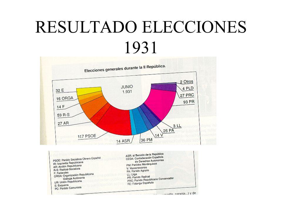 RESULTADO ELECCIONES 1931