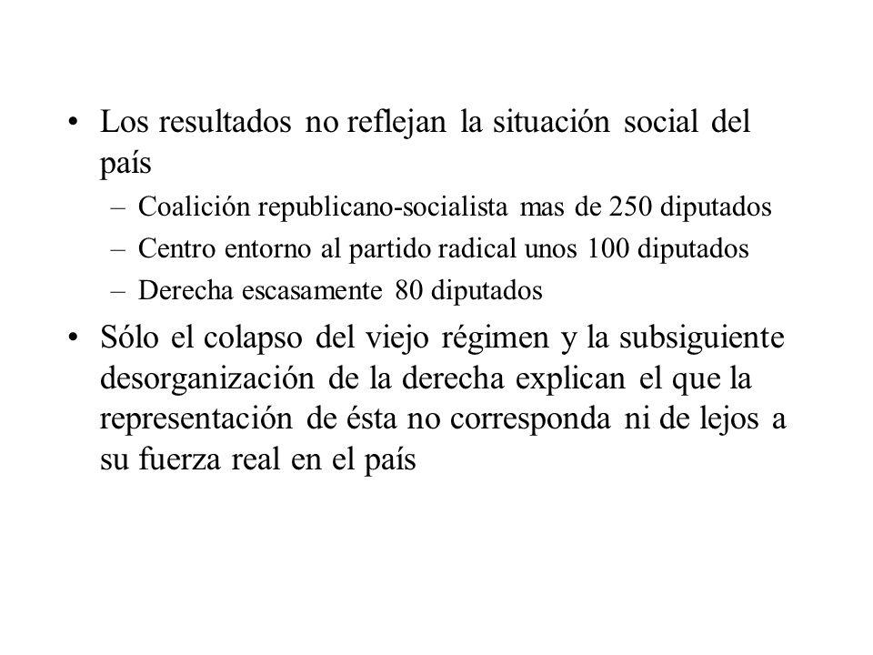 Los resultados no reflejan la situación social del país –Coalición republicano-socialista mas de 250 diputados –Centro entorno al partido radical unos