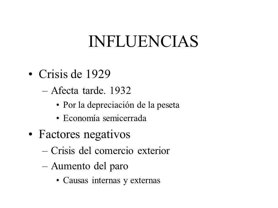 INFLUENCIAS Crisis de 1929 –Afecta tarde. 1932 Por la depreciación de la peseta Economía semicerrada Factores negativos –Crisis del comercio exterior