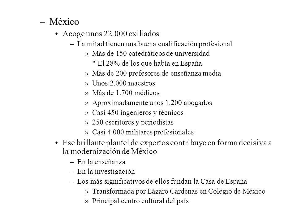 –México Acoge unos 22.000 exiliados –La mitad tienen una buena cualificación profesional »Más de 150 catedráticos de universidad * El 28% de los que h