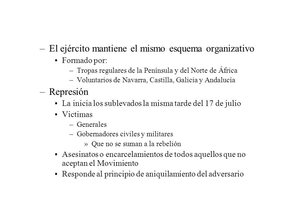 –El ejército mantiene el mismo esquema organizativo Formado por: –Tropas regulares de la Península y del Norte de África –Voluntarios de Navarra, Cast