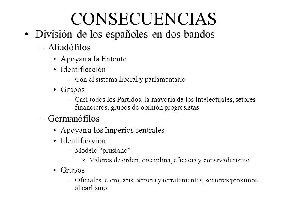 CONSECUENCIAS División de los españoles en dos bandos –Aliadófilos Apoyan a la Entente Identificación –Con el sistema liberal y parlamentario Grupos –