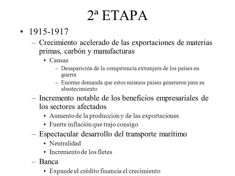 2ª ETAPA 1915-1917 –Crecimiento acelerado de las exportaciones de materias primas, carbón y manufacturas Causas –Desaparición de la competencia extran