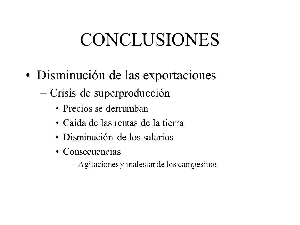 CONCLUSIONES Disminución de las exportaciones –Crisis de superproducción Precios se derrumban Caída de las rentas de la tierra Disminución de los sala