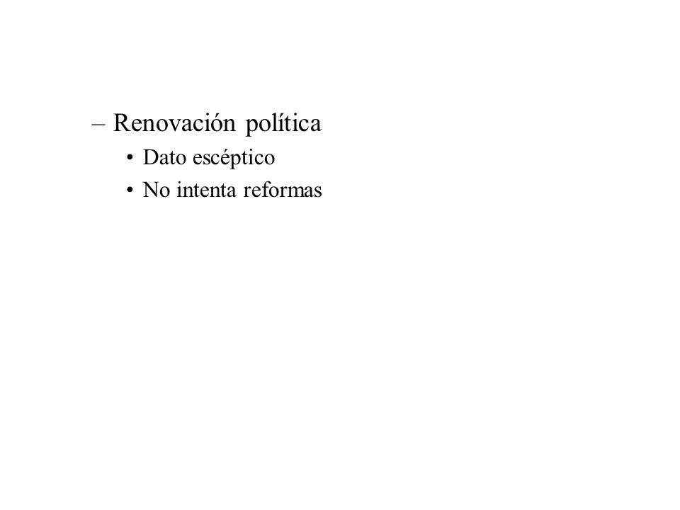 –Renovación política Dato escéptico No intenta reformas