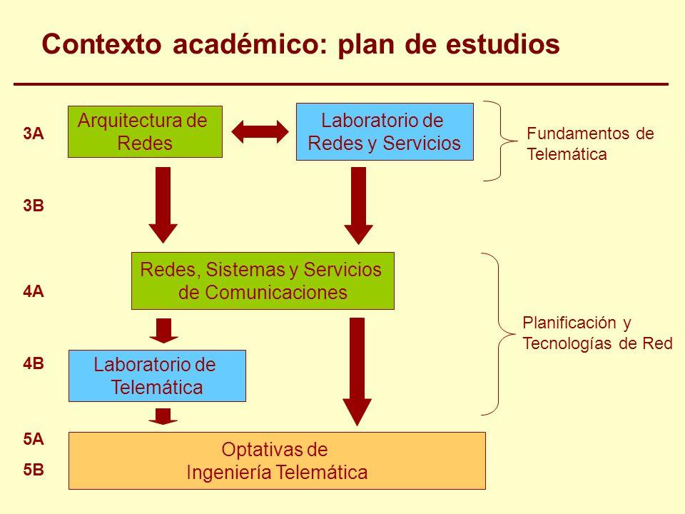 Arquitectura de Redes Laboratorio de Redes y Servicios Redes, Sistemas y Servicios de Comunicaciones Laboratorio de Telemática Optativas de Ingeniería