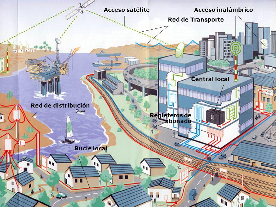 Red de Transporte Red de distribución Acceso inalámbrico Bucle local Acceso satélite Central local Regleteros de abonado
