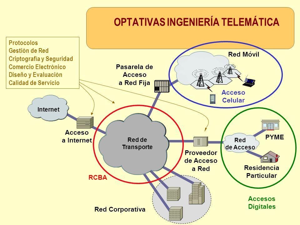 Acceso a Internet Red Corporativa Internet Red Móvil Proveedor de Acceso a Red PYME Red de Acceso Residencia Particular Red de Transporte Pasarela de