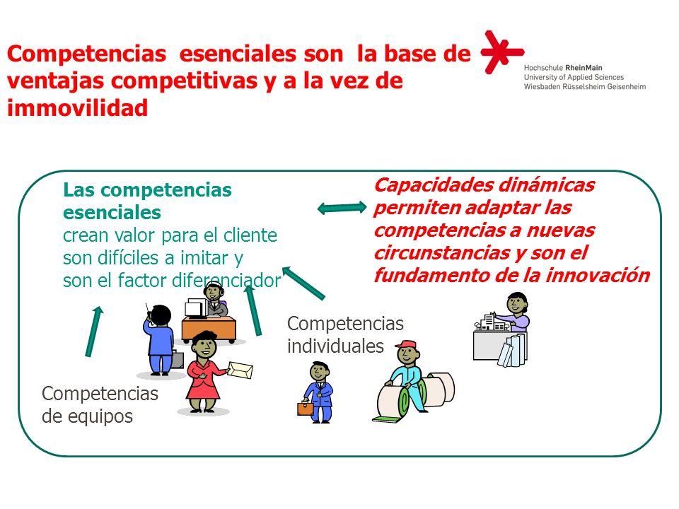 Competencias individuales Competencias de equipos Competencias esenciales son la base de ventajas competitivas y a la vez de immovilidad Las competenc