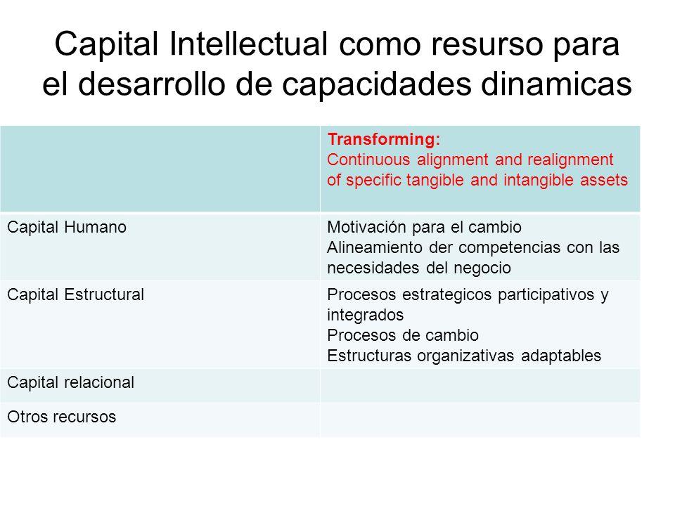 Capital Intellectual como resurso para el desarrollo de capacidades dinamicas Transforming: Continuous alignment and realignment of specific tangible