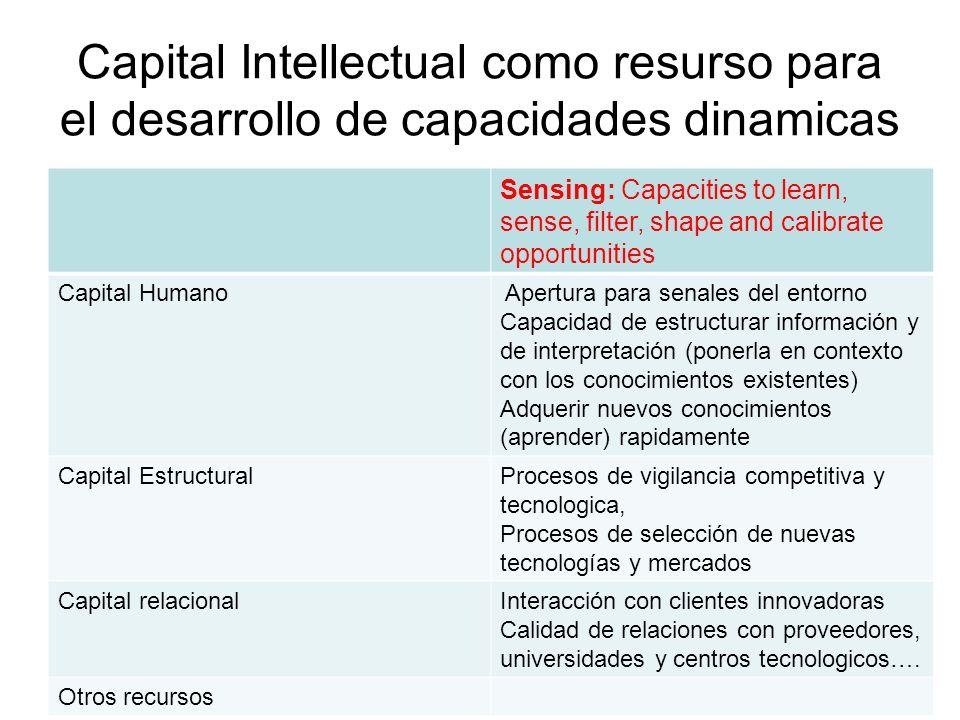 Capital Intellectual como resurso para el desarrollo de capacidades dinamicas Sensing: Capacities to learn, sense, filter, shape and calibrate opportu
