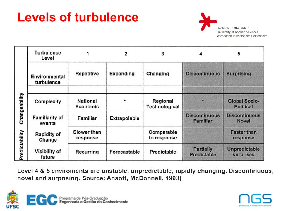 3 Levels of turbulence Level 4 & 5 enviroments are unstable, unpredictable, rapidly changing, Discontinuous, novel and surprising. Source: Ansoff, McD