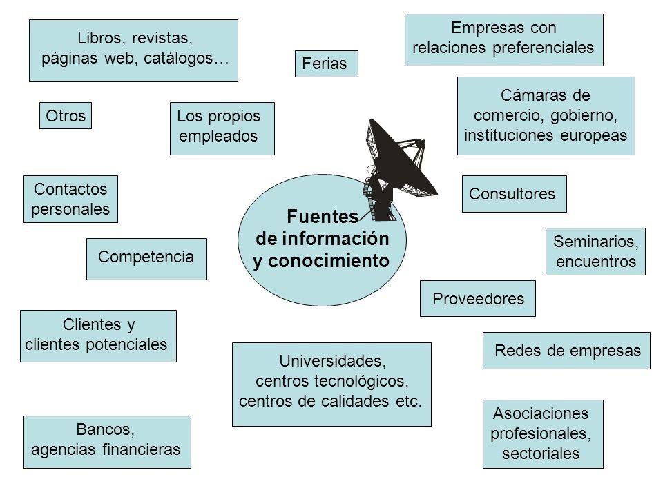 Clientes y clientes potenciales Proveedores Competencia Empresas con relaciones preferenciales Los propios empleados Redes de empresas Contactos perso