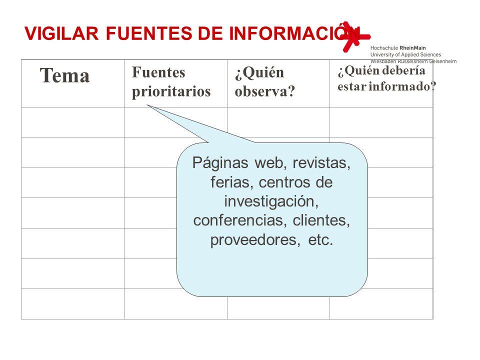 Tema Fuentes prioritarios ¿Quién observa? ¿Quién debería estar informado? VIGILAR FUENTES DE INFORMACIÓN Páginas web, revistas, ferias, centros de inv