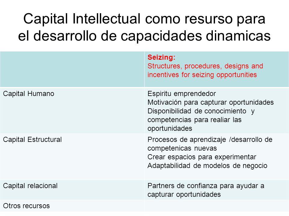 Capital Intellectual como resurso para el desarrollo de capacidades dinamicas Seizing: Structures, procedures, designs and incentives for seizing oppo