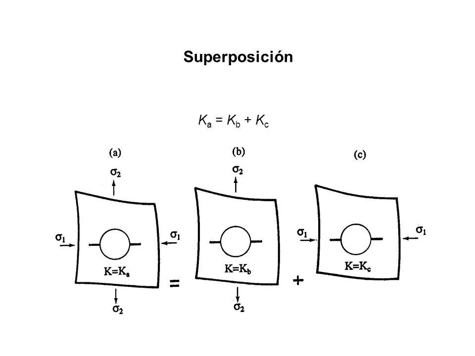 Superposición K a = K b + K c