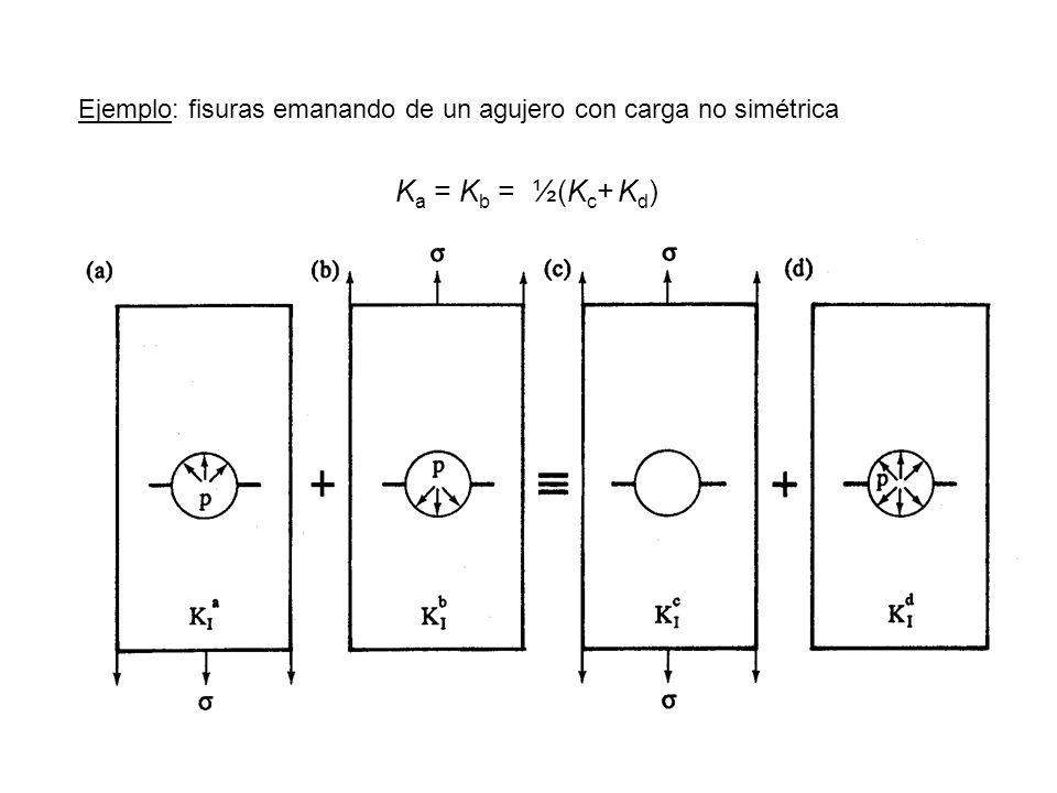 Ejemplo: fisuras emanando de un agujero con carga no simétrica K a = K b = ½(K c + K d )