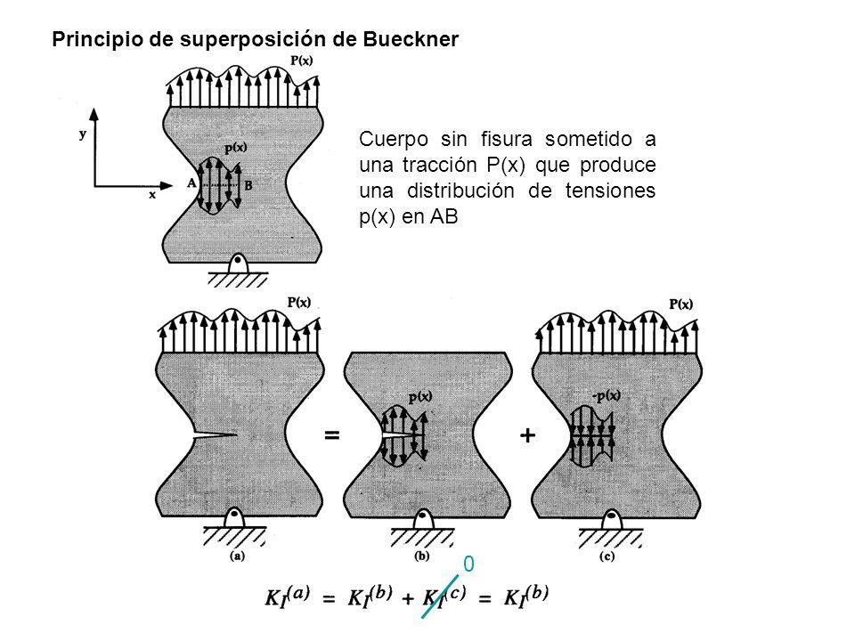 Cuerpo sin fisura sometido a una tracción P(x) que produce una distribución de tensiones p(x) en AB Principio de superposición de Bueckner 0