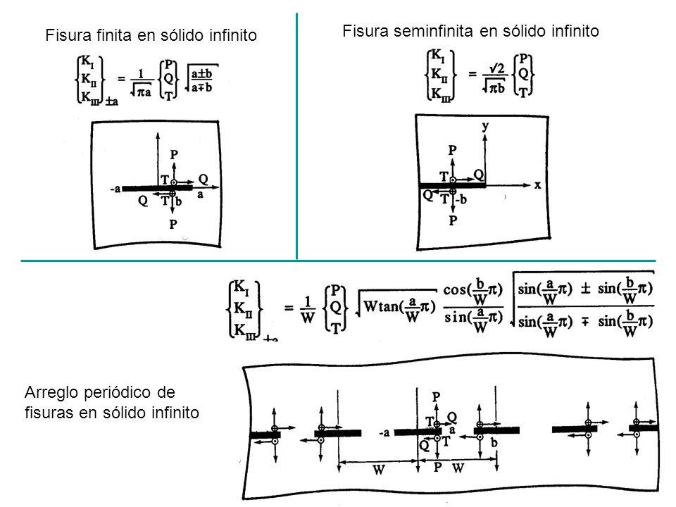 Fisura finita en sólido infinito Fisura seminfinita en sólido infinito Arreglo periódico de fisuras en sólido infinito