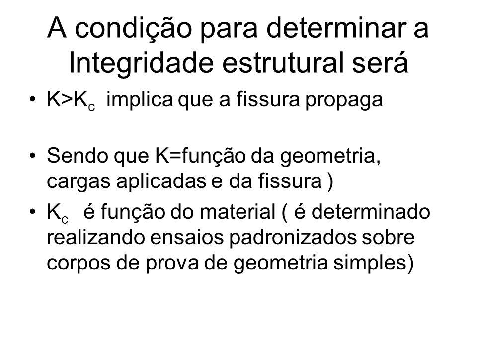 A condição para determinar a Integridade estrutural será K>K c implica que a fissura propaga Sendo que K=função da geometria, cargas aplicadas e da fi