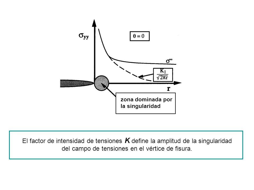 El factor de intensidad de tensiones K define la amplitud de la singularidad del campo de tensiones en el vértice de fisura. zona dominada por la sing