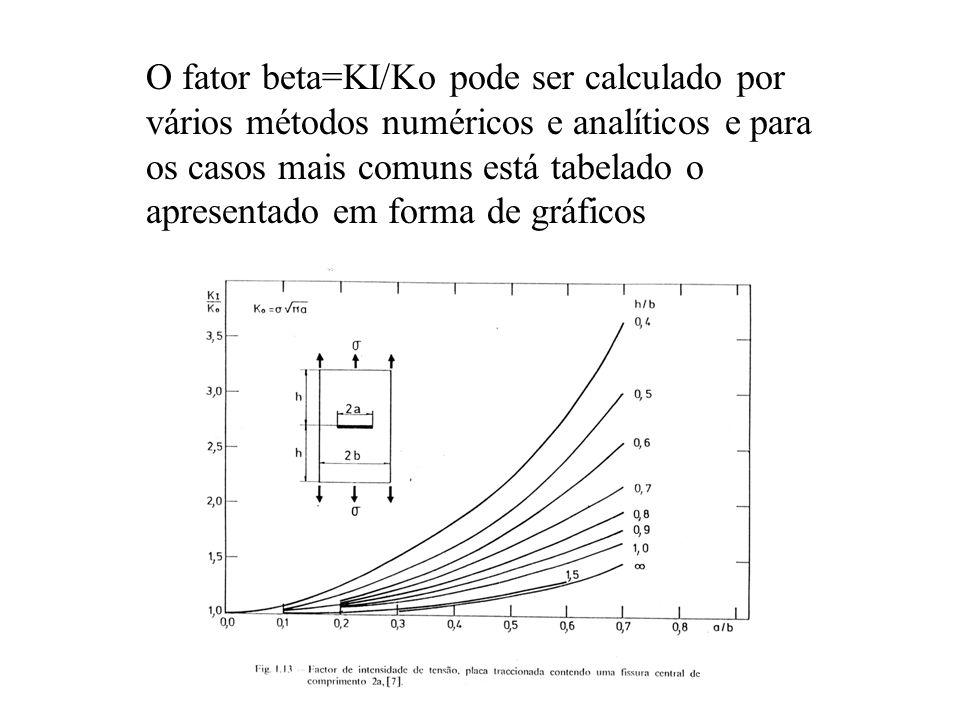 O fator beta=KI/Ko pode ser calculado por vários métodos numéricos e analíticos e para os casos mais comuns está tabelado o apresentado em forma de gr