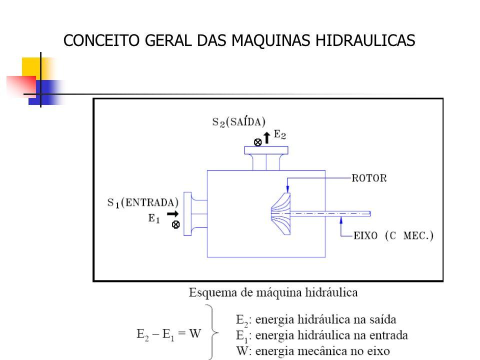 CONCEITO GERAL DAS MAQUINAS HIDRAULICAS