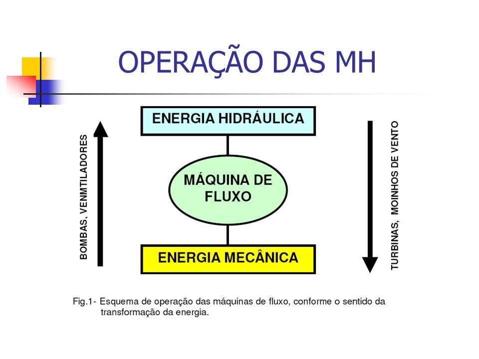 OPERAÇÃO DAS MH