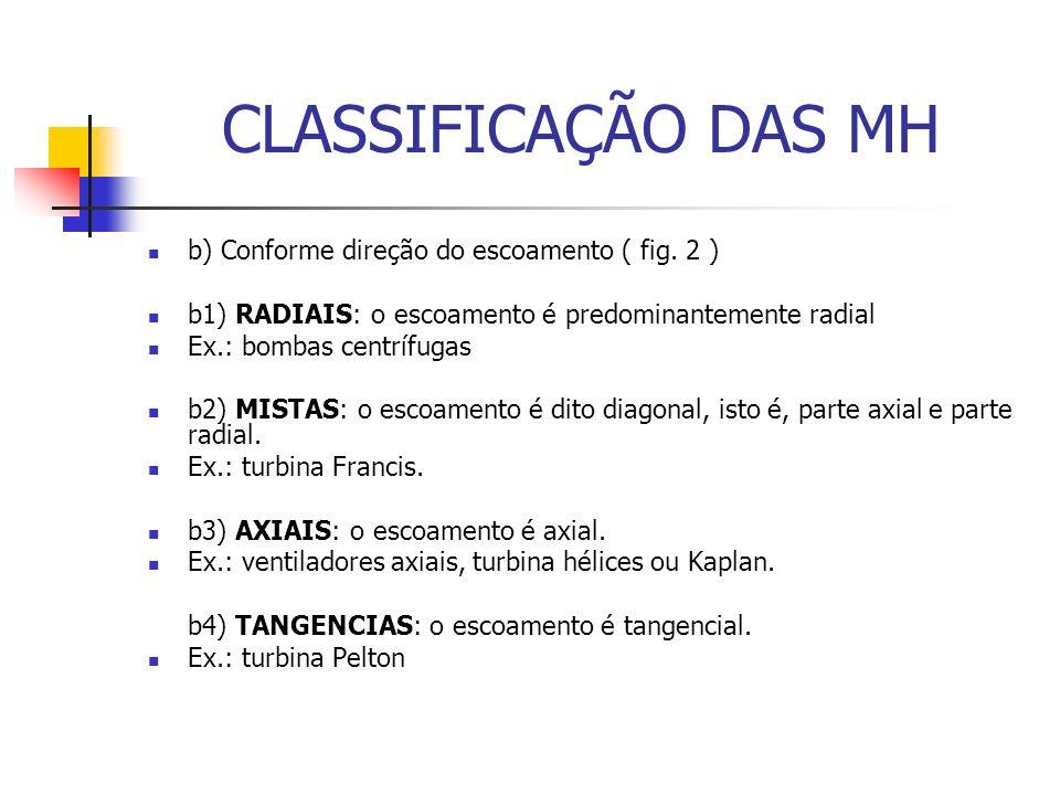 CLASSIFICAÇÃO DAS MH b) Conforme direção do escoamento ( fig.