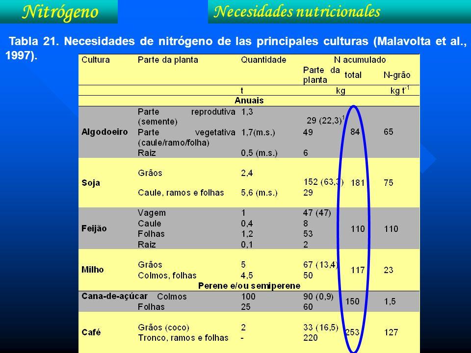 Nitrógeno Necesidades nutricionales Tabla 21. Necesidades de nitrógeno de las principales culturas (Malavolta et al., 1997).