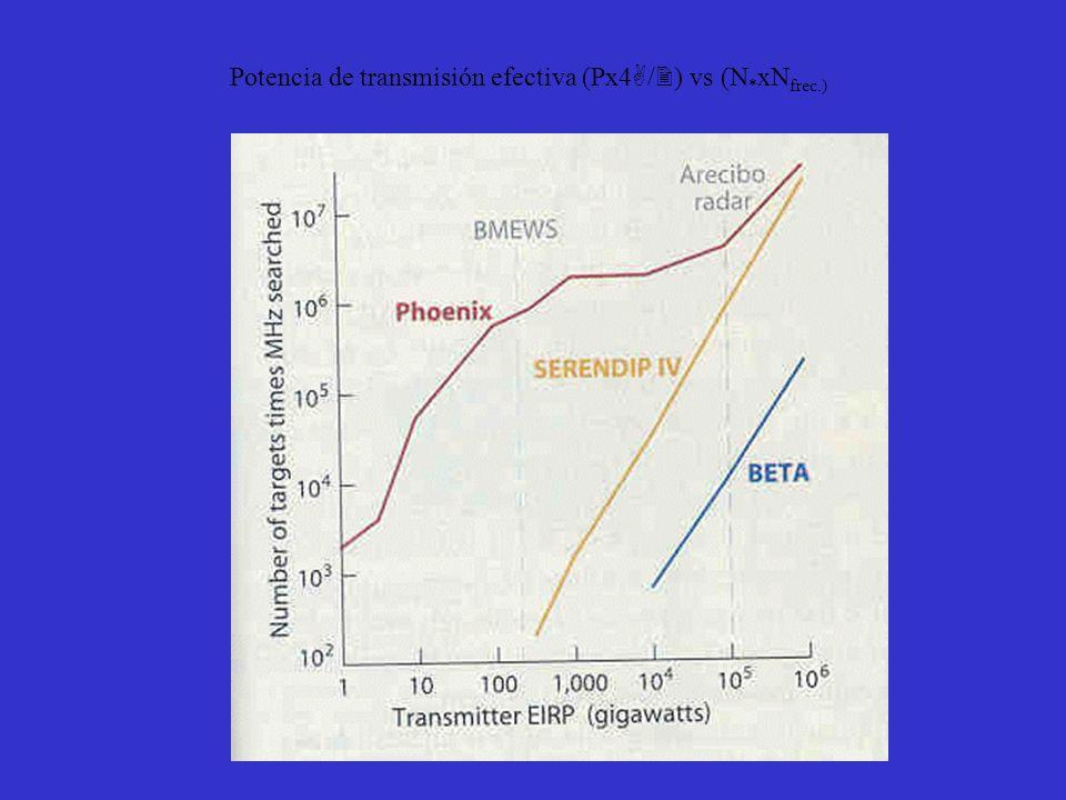 Potencia de transmisión efectiva (Px4 / ) vs (N * xN frec.)