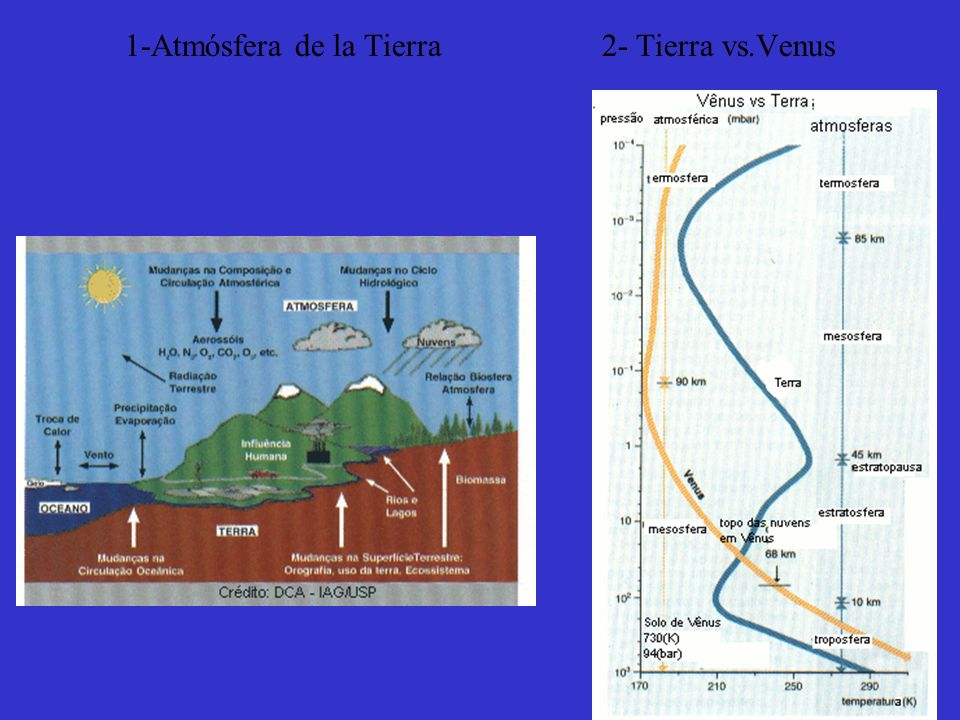 1-Atmósfera de la Tierra 2- Tierra vs.Venus