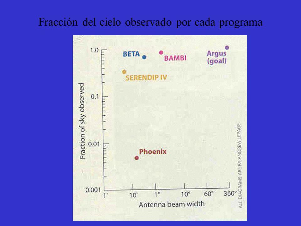 Sensibilidad y area del cielo cubierta por los diversos programas