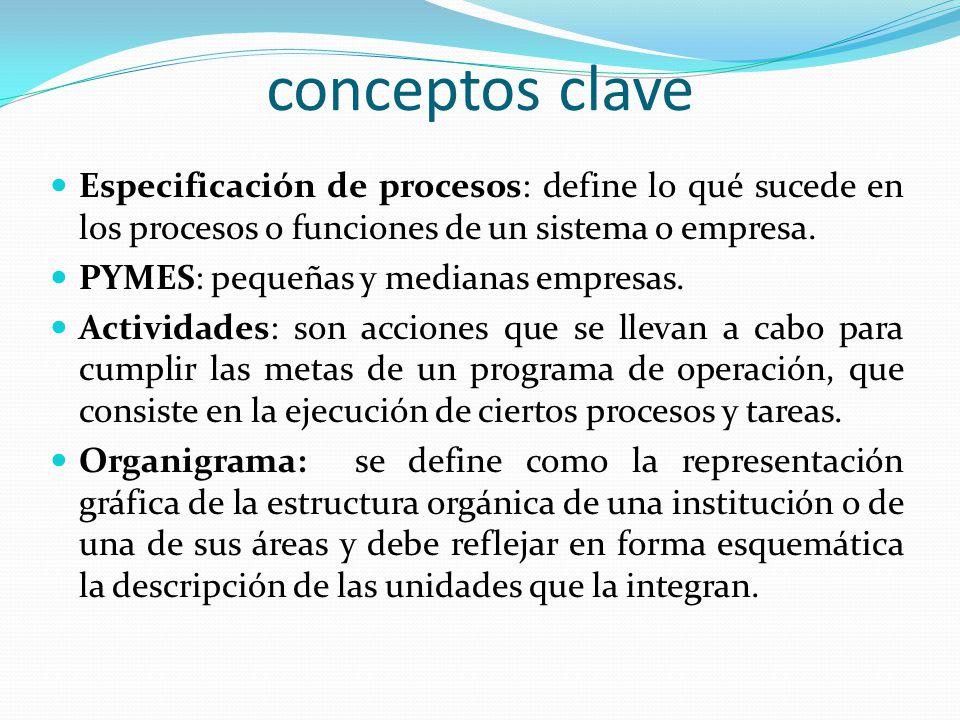 conceptos clave Especificación de procesos: define lo qué sucede en los procesos o funciones de un sistema o empresa. PYMES: pequeñas y medianas empre