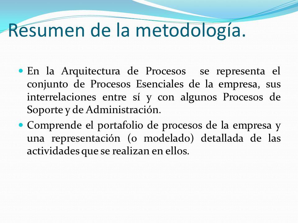 Resumen de la metodología. En la Arquitectura de Procesos se representa el conjunto de Procesos Esenciales de la empresa, sus interrelaciones entre sí