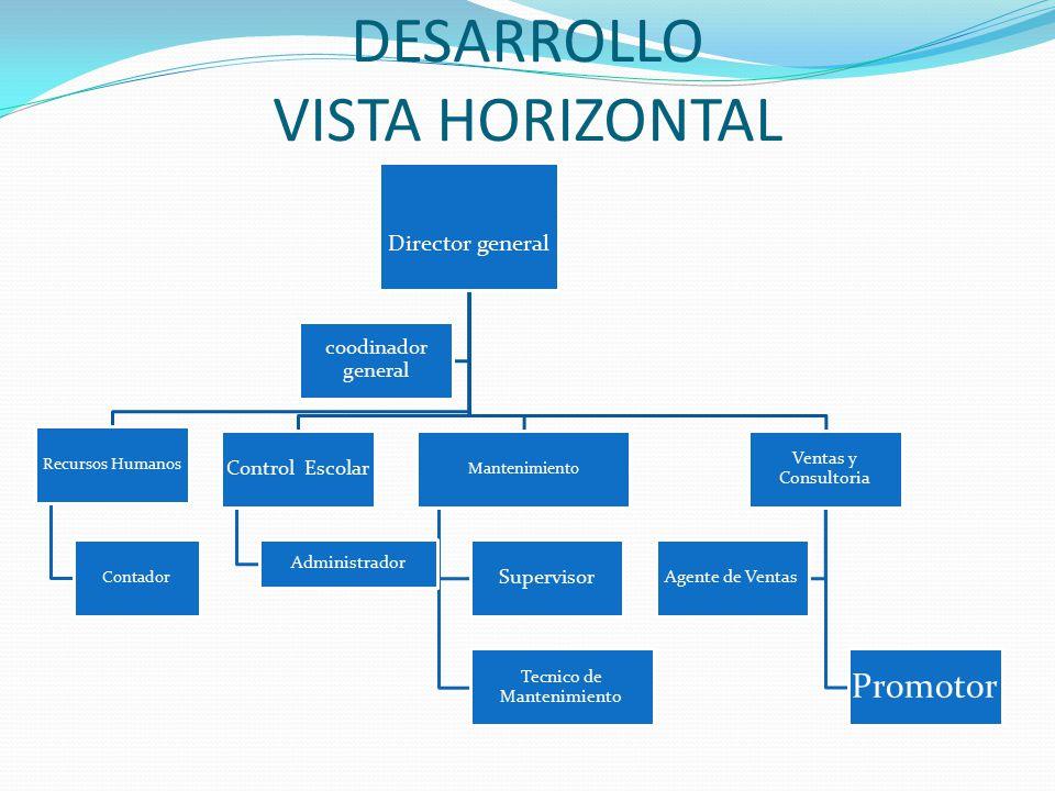 DESARROLLO VISTA HORIZONTAL Director general Recursos Humanos Contador Control Escolar Administrador Mantenimiento Supervisor Tecnico de Mantenimiento