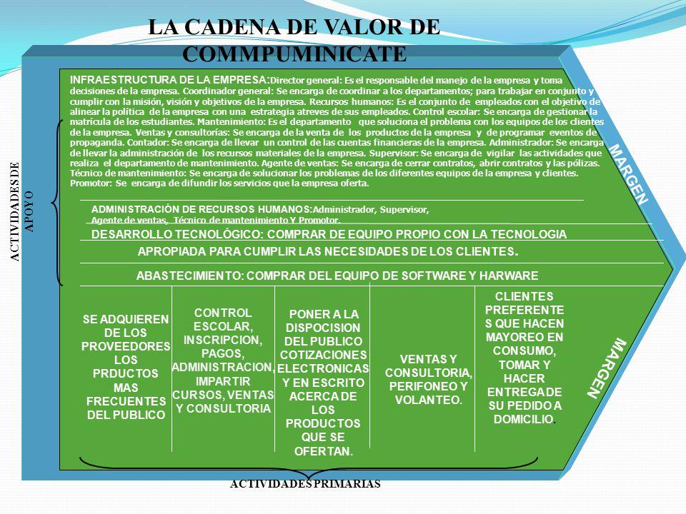 INFRAESTRUCTURA DE LA EMPRESA : Director general: Es el responsable del manejo de la empresa y toma decisiones de la empresa. Coordinador general: Se