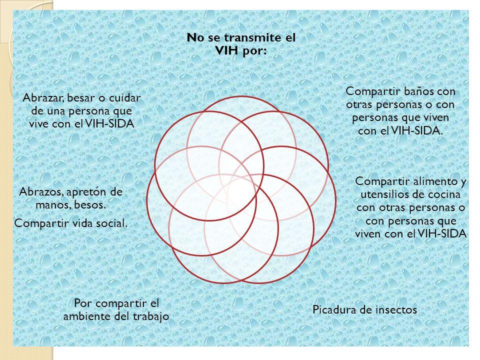 SIDA Sintomas ◦ Son el resultado de infecciones oportunistas.