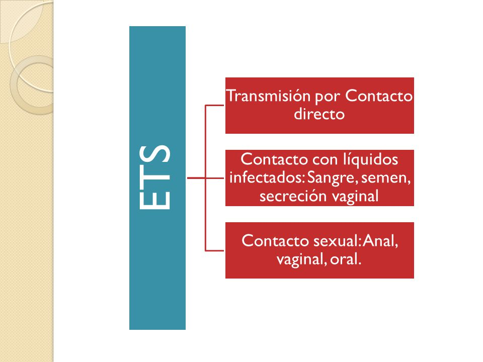ETS Enfermedades Venéreas Afectan Órganos Sexuales Causadas por Microbios