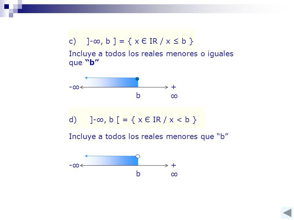Incluye a todos los reales menores o iguales que b c) ]-∞, b ] = { x Є IR / x ≤ b } b -∞+∞+∞ d) ]-∞, b [ = { x Є IR / x < b } Incluye a todos los reales menores que b b -∞+∞+∞