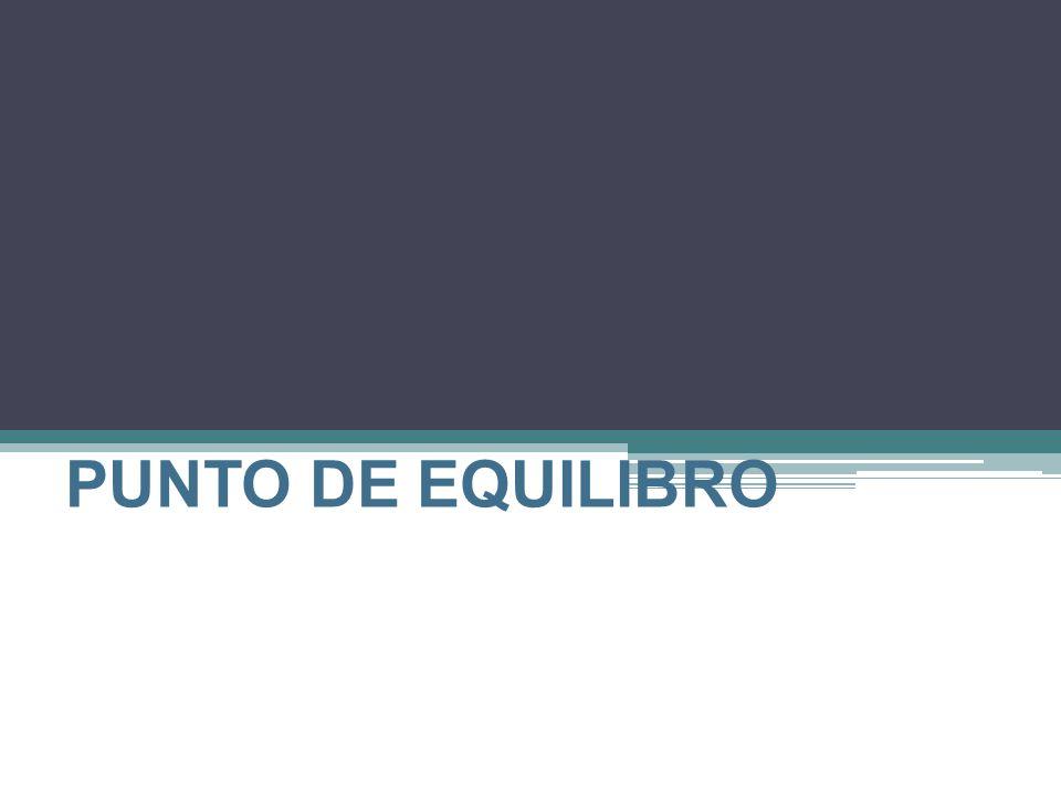 CONCEPTO PUNTO DE EQUILIBRIO Es un procedimiento que sirve para determinar el volumen mínimo de ventas que la empresa debe realizar para no perder ni ganar.