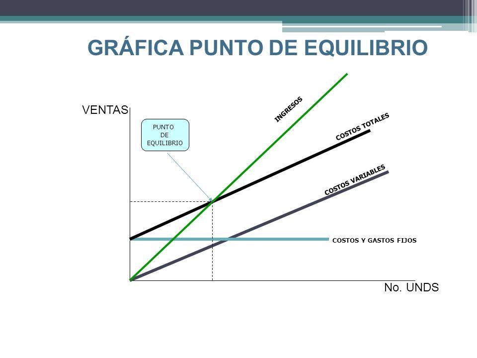 GRÁFICA PUNTO DE EQUILIBRIO VENTAS No.