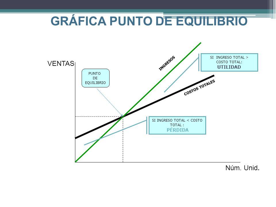 GRÁFICA PUNTO DE EQUILIBRIO VENTAS Núm.Unid.