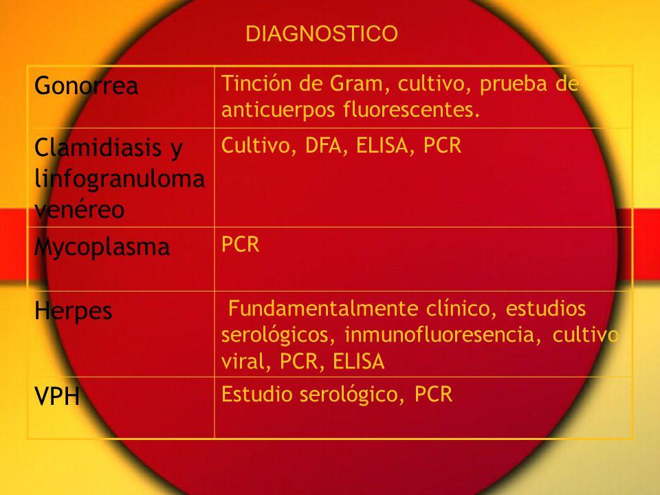 Gonorrea Tinción de Gram, cultivo, prueba de anticuerpos fluorescentes. Clamidiasis y linfogranuloma venéreo Cultivo, DFA, ELISA, PCR Mycoplasma PCR H
