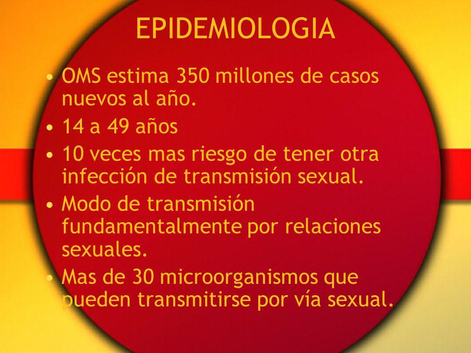 EPIDEMIOLOGIA OMS estima 350 millones de casos nuevos al año. 14 a 49 años 10 veces mas riesgo de tener otra infección de transmisión sexual. Modo de