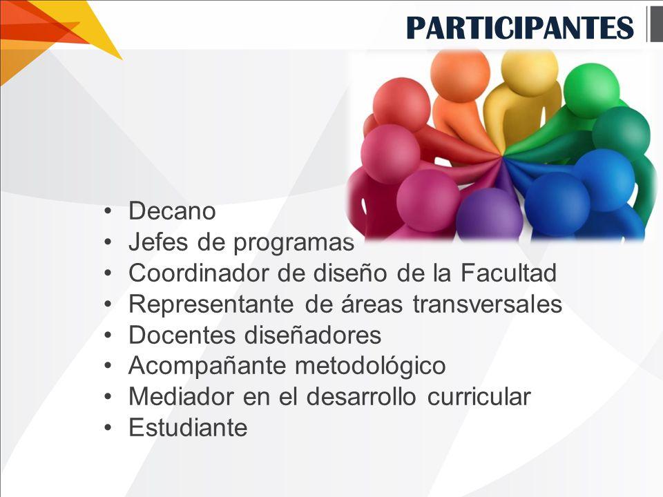 PARTICIPANTES Decano Jefes de programas Coordinador de diseño de la Facultad Representante de áreas transversales Docentes diseñadores Acompañante metodológico Mediador en el desarrollo curricular Estudiante