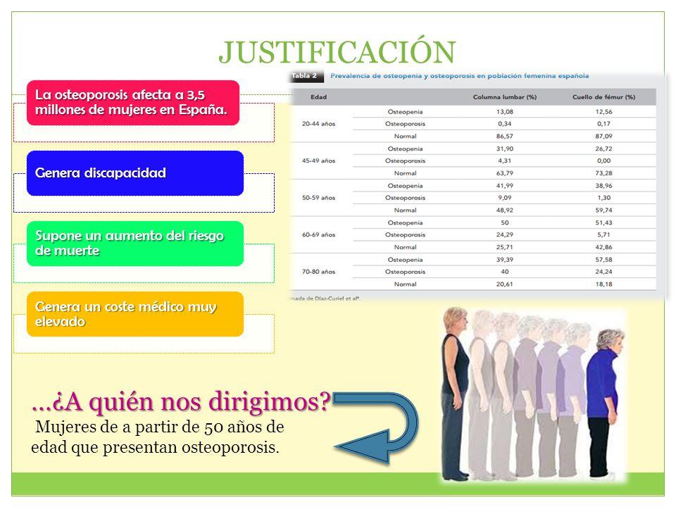 JUSTIFICACIÓN La osteoporosis afecta a 3,5 millones de mujeres en España. Genera discapacidad Supone un aumento del riesgo de muerte Genera un coste m