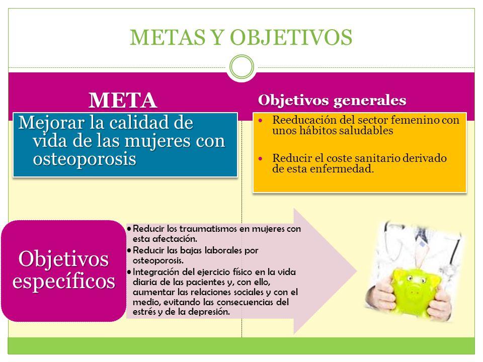 META Objetivos generales Mejorar la calidad de vida de las mujeres con osteoporosis Reeducación del sector femenino con unos hábitos saludables Reduci