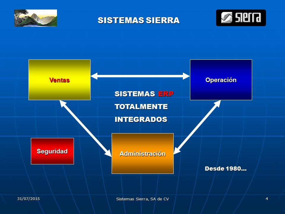 31/07/2015 Sistemas Sierra, SA de CV 4 SISTEMAS SIERRA Ventas Administración Operación SISTEMASERP SISTEMAS ERPTOTALMENTEINTEGRADOS Desde 1980… Seguridad