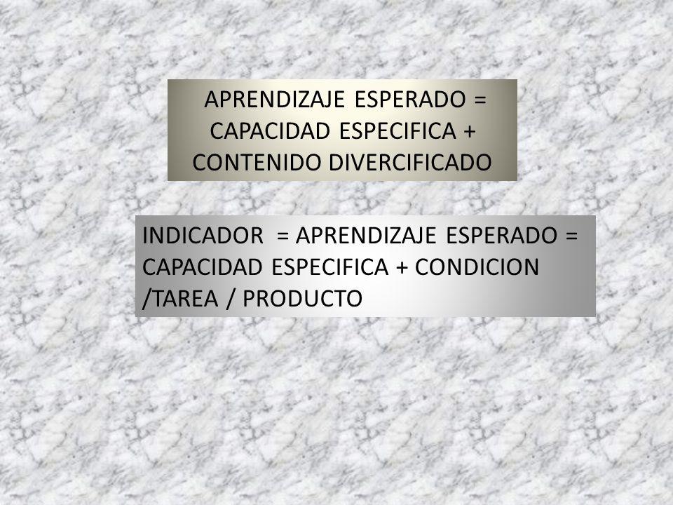 APRENDIZAJE ESPERADO = CAPACIDAD ESPECIFICA + CONTENIDO DIVERCIFICADO INDICADOR = APRENDIZAJE ESPERADO = CAPACIDAD ESPECIFICA + CONDICION /TAREA / PRO
